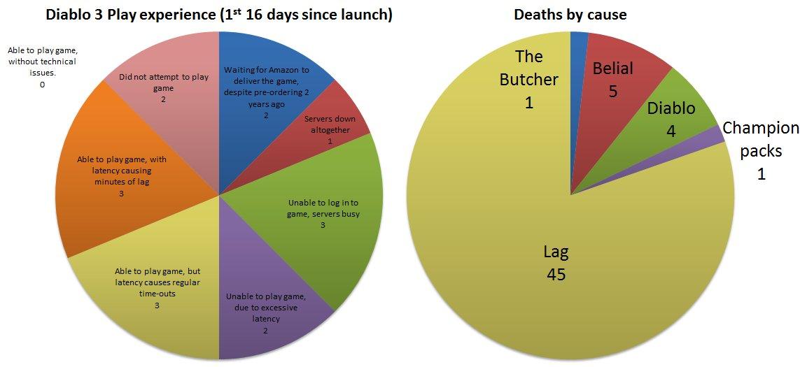 Diablo Statistics
