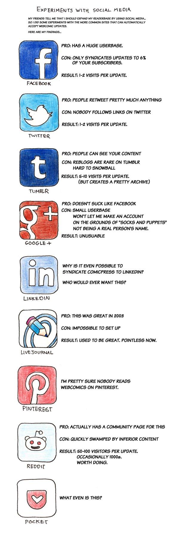 392 – Social Media